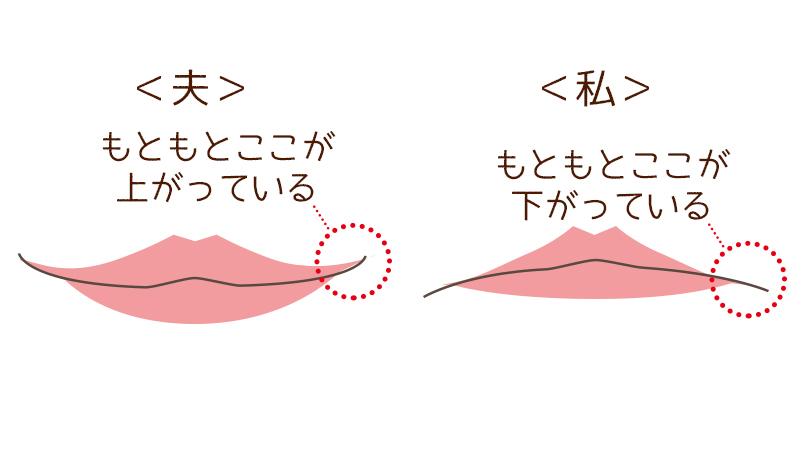 口角の違い